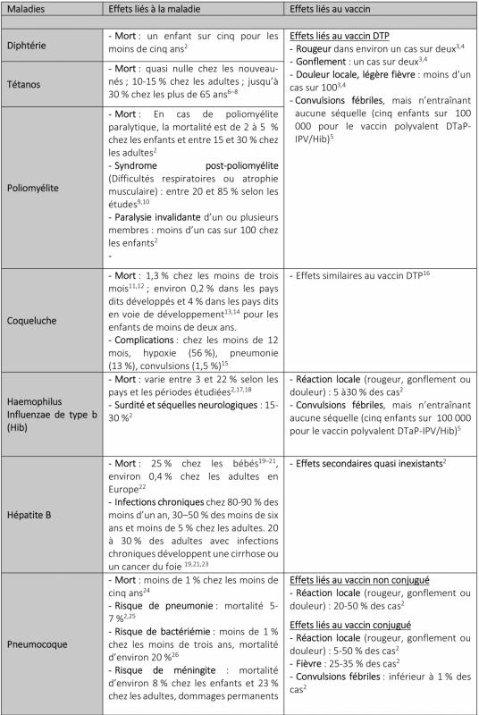 Effets des maladies et vaccins 01